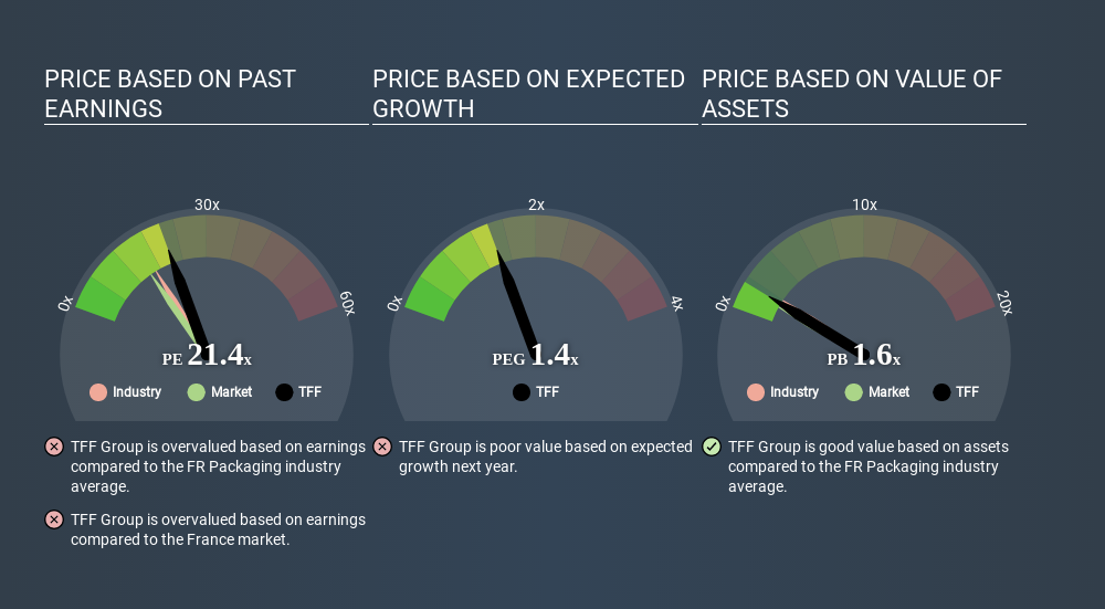 ENXTPA:TFF Price Estimation Relative to Market June 22nd 2020