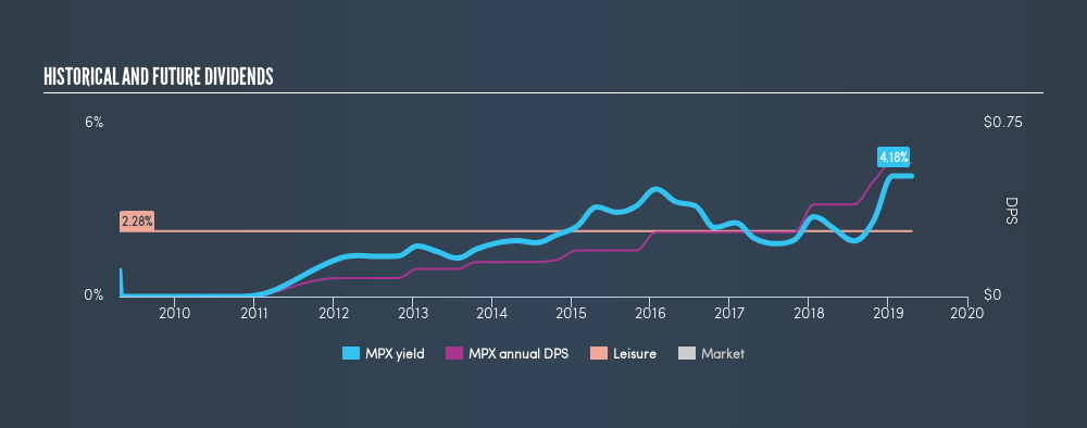 NYSE:MPX Historical Dividend Yield, April 19th 2019