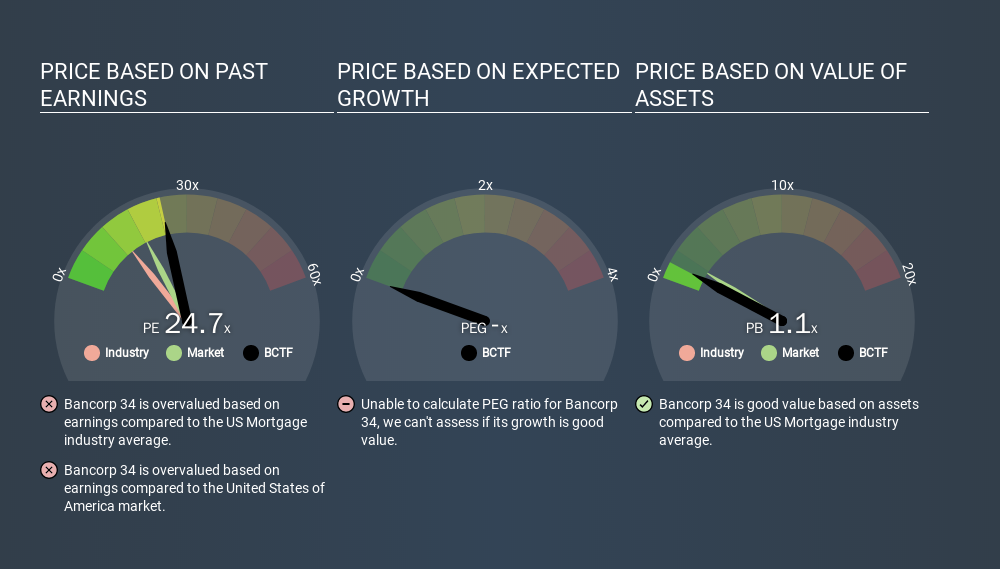 NasdaqCM:BCTF Price Estimation Relative to Market, February 22nd 2020