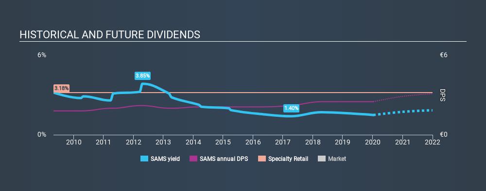 ENXTPA:SAMS Historical Dividend Yield, January 10th 2020