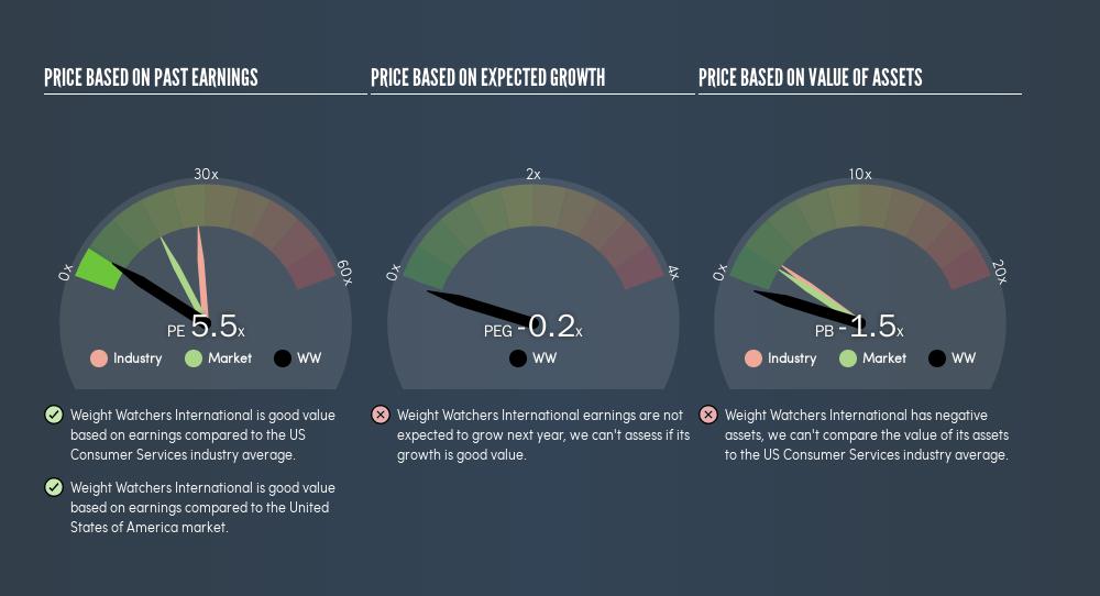 NasdaqGS:WW Price Estimation Relative to Market, May 1st 2019