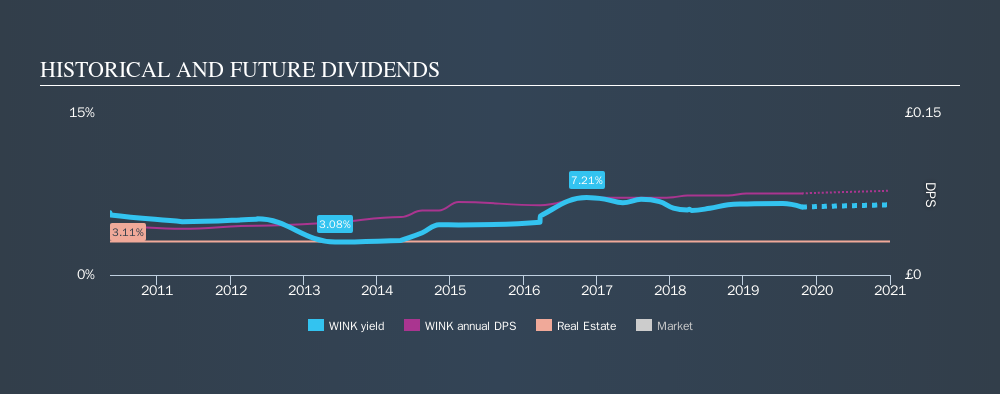 AIM:WINK Historical Dividend Yield, October 20th 2019