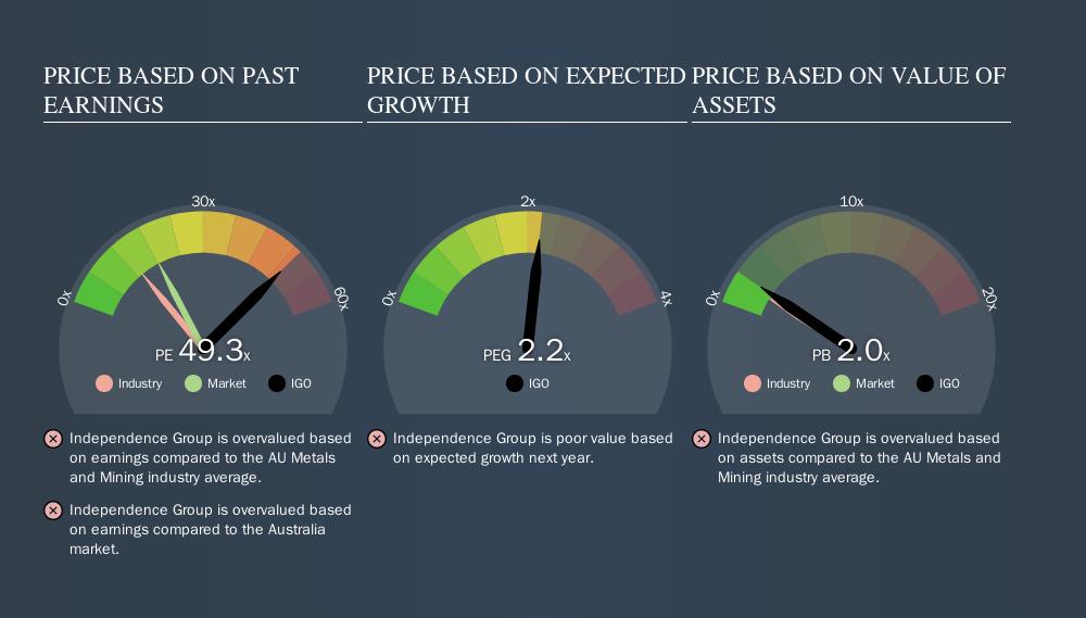 ASX:IGO Price Estimation Relative to Market, September 21st 2019