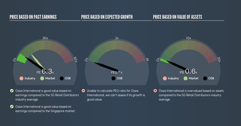 SGX:O08 Price Estimation Relative to Market, June 10th 2019