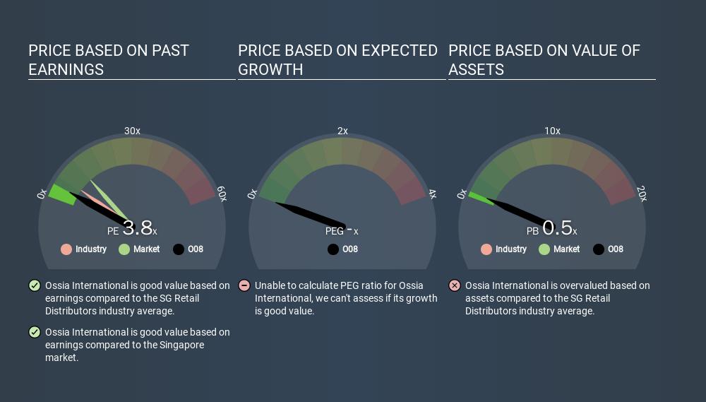 SGX:O08 Price Estimation Relative to Market, March 11th 2020