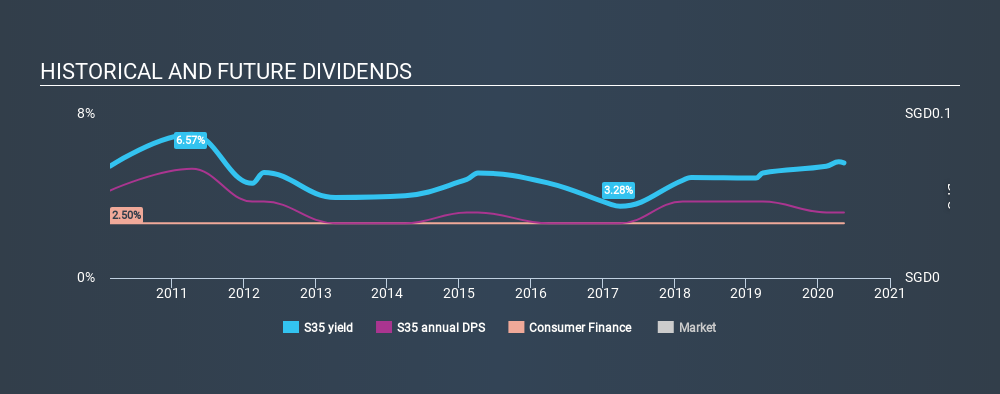 SGX:S35 Historical Dividend Yield May 12th 2020