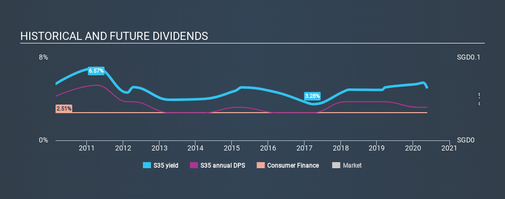 SGX:S35 Historical Dividend Yield May 18th 2020