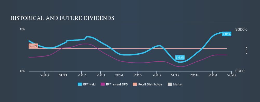 SGX:BPF Historical Dividend Yield, October 4th 2019