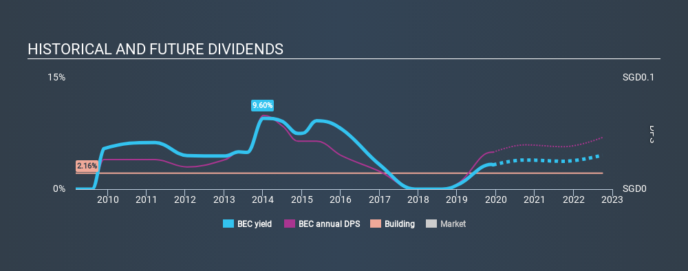 SGX:BEC Historical Dividend Yield, December 6th 2019