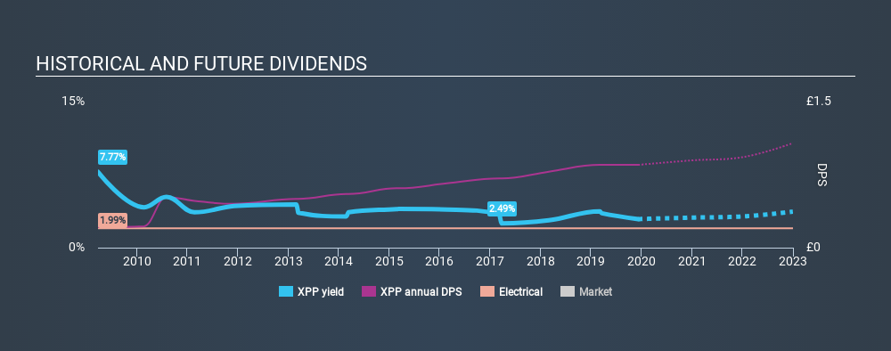 LSE:XPP Historical Dividend Yield, December 8th 2019