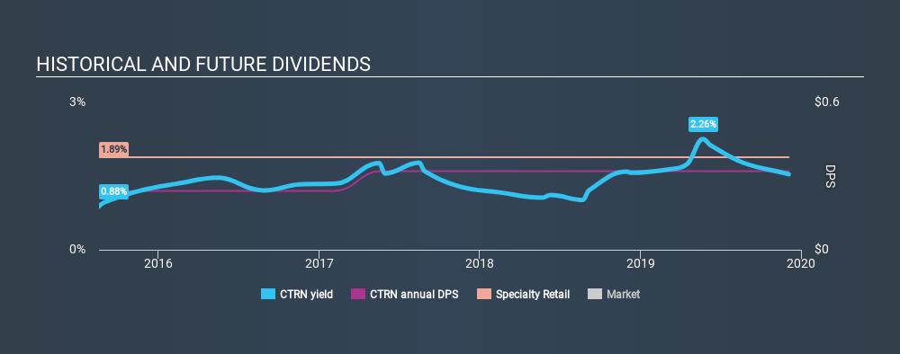 NasdaqGS:CTRN Historical Dividend Yield, December 4th 2019