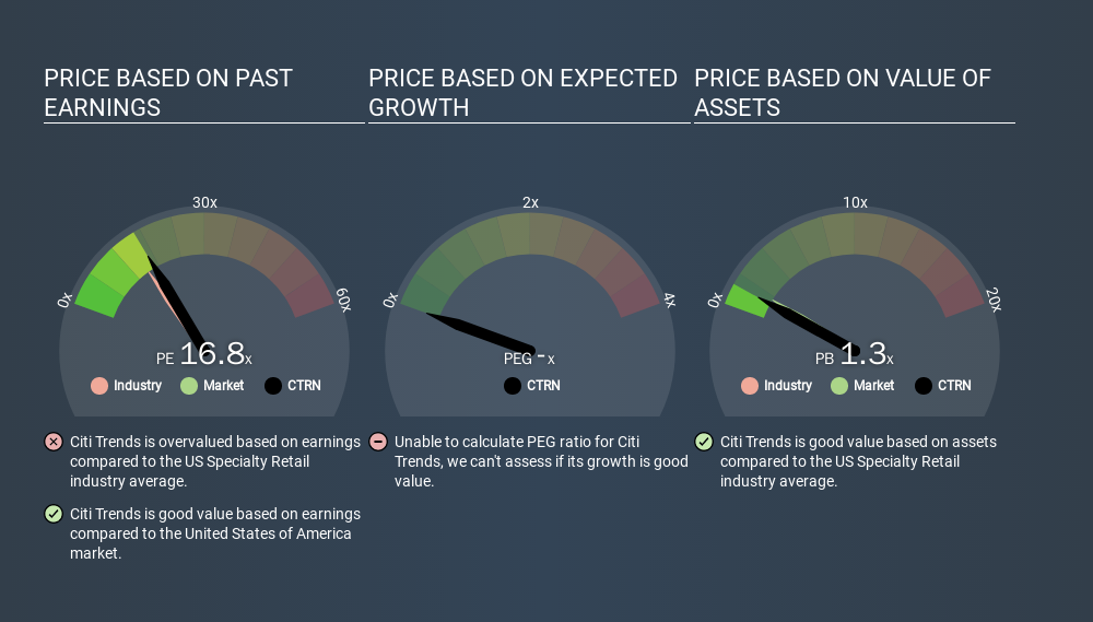 NasdaqGS:CTRN Price Estimation Relative to Market, February 28th 2020