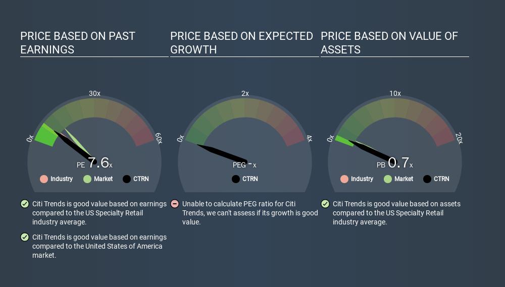 NasdaqGS:CTRN Price Estimation Relative to Market, March 20th 2020