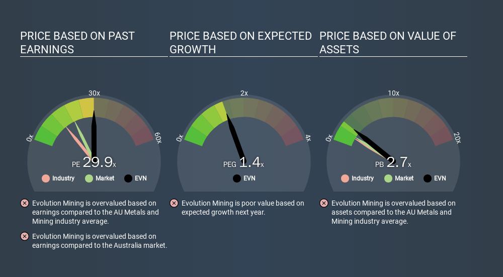 ASX:EVN Price Estimation Relative to Market, January 15th 2020