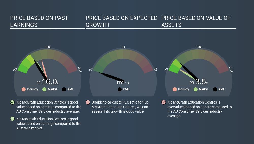 ASX:KME Price Estimation Relative to Market, February 28th 2020