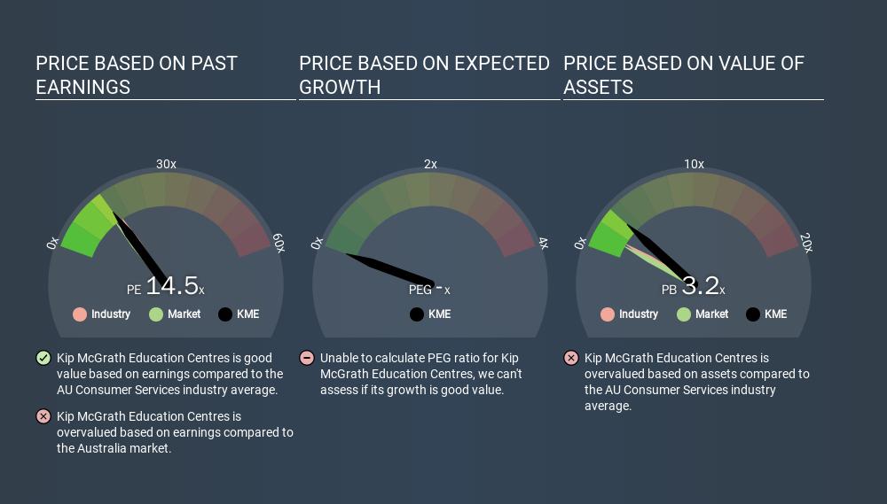 ASX:KME Price Estimation Relative to Market, March 19th 2020