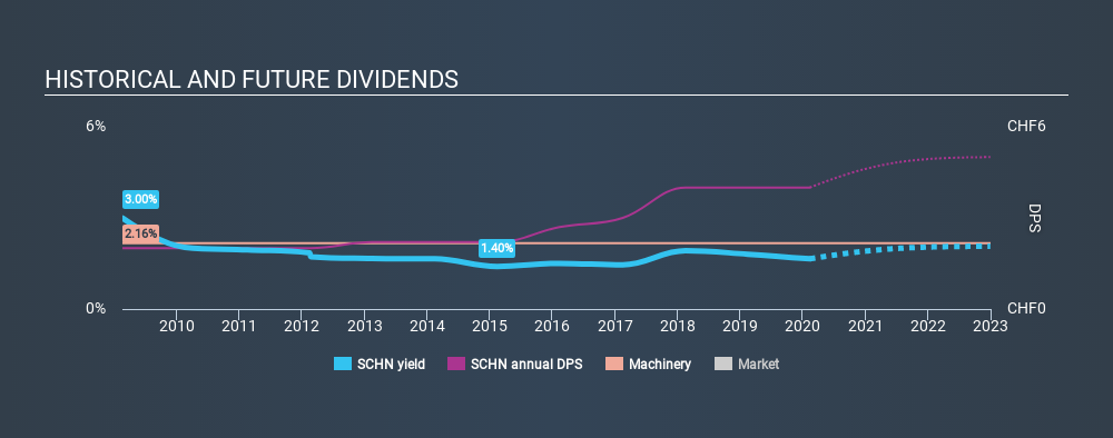 SWX:SCHN Historical Dividend Yield, February 11th 2020
