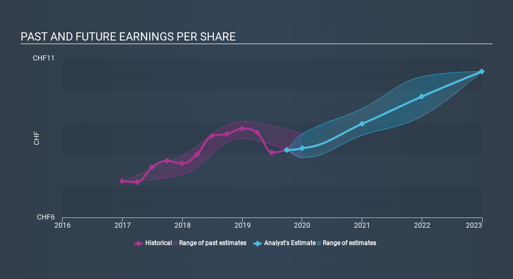 SWX:SCHN Past and Future Earnings, January 29th 2020