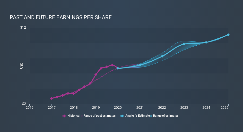 NYSE:MSCI Past and Future Earnings, March 3rd 2020