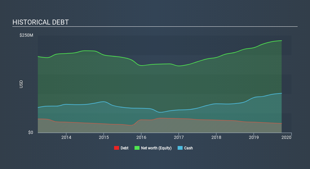 NYSE:VPG Historical Debt, February 11th 2020