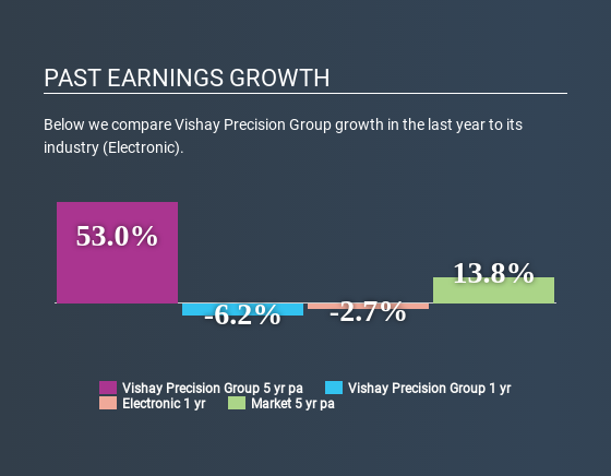 NYSE:VPG Past Earnings Growth April 24th 2020