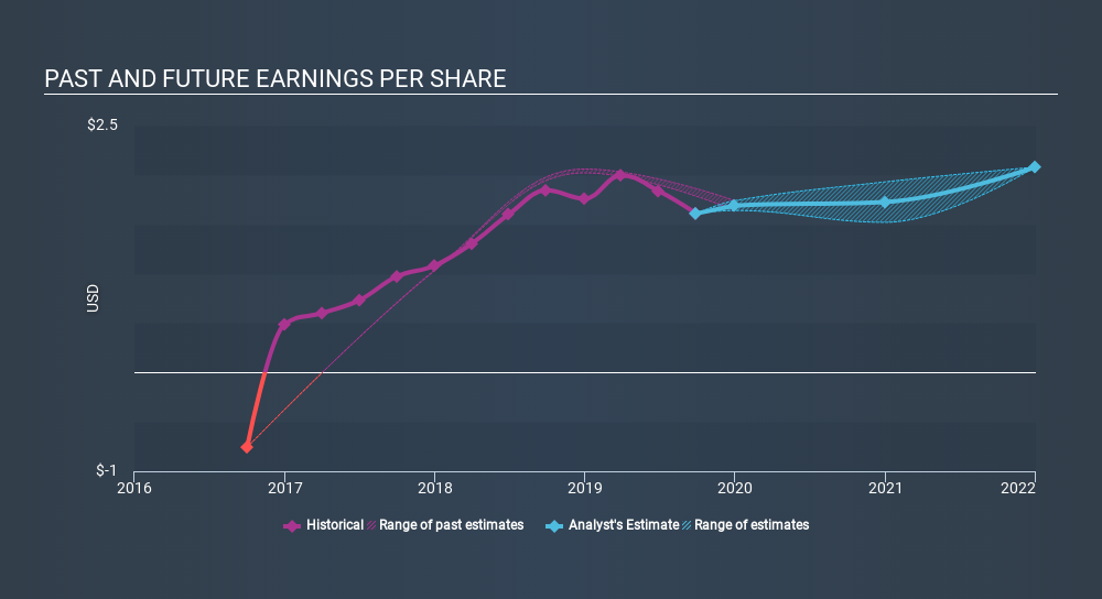 NYSE:VPG Past and Future Earnings, January 29th 2020