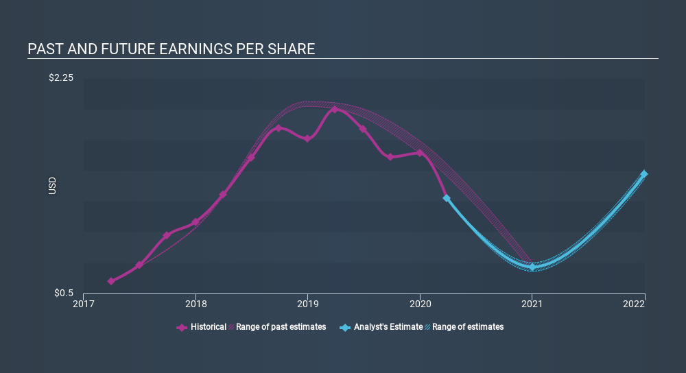 NYSE:VPG Past and Future Earnings June 3rd 2020