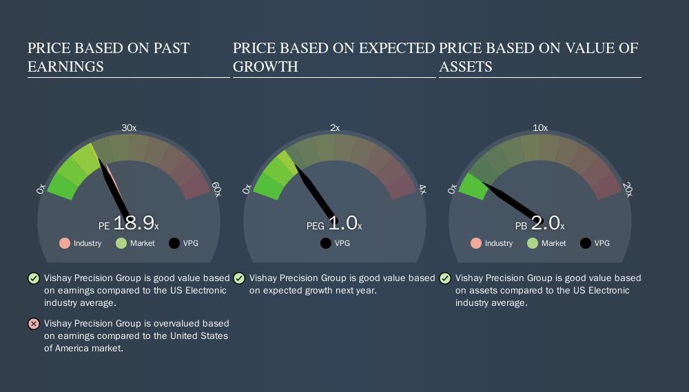NYSE:VPG Price Estimation Relative to Market, September 18th 2019