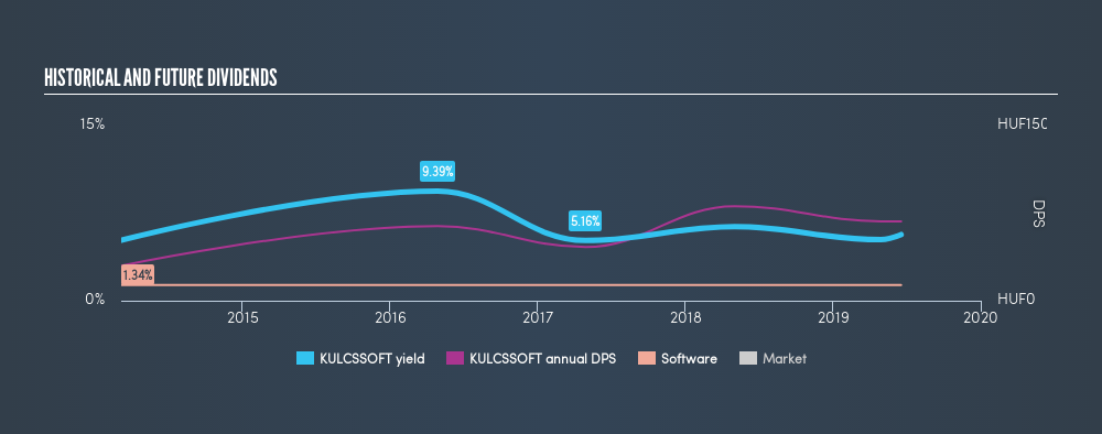 BUSE:KULCSSOFT Historical Dividend Yield, June 18th 2019