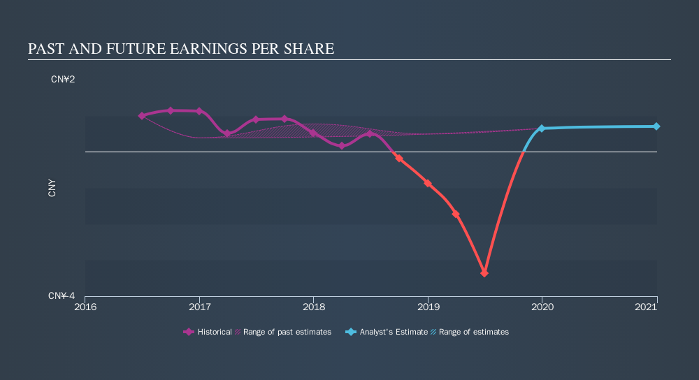 NYSE:FENG Past and Future Earnings, September 10th 2019