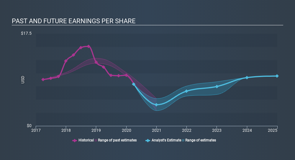 NYSE:LYB Past and Future Earnings June 1st 2020