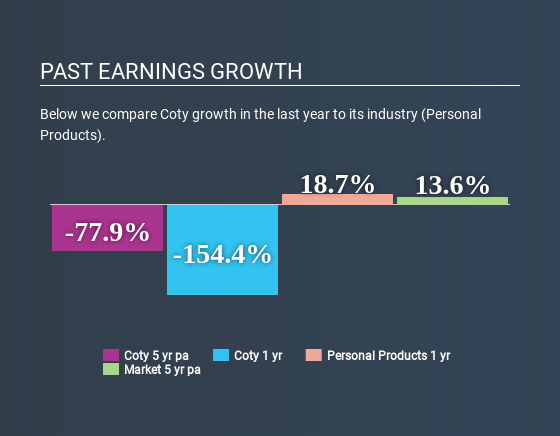 Coty (NYSE:COTY) - Share price, News & Analysis