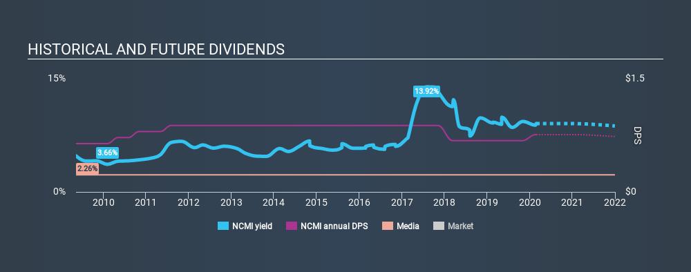 NasdaqGS:NCMI Historical Dividend Yield, February 26th 2020