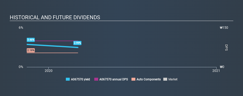 KOSDAQ:A067570 Historical Dividend Yield, March 5th 2020