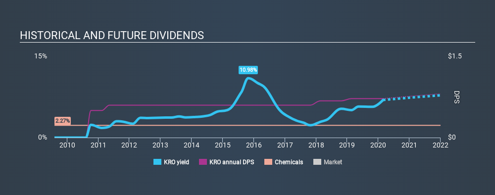 NYSE:KRO Historical Dividend Yield, February 26th 2020