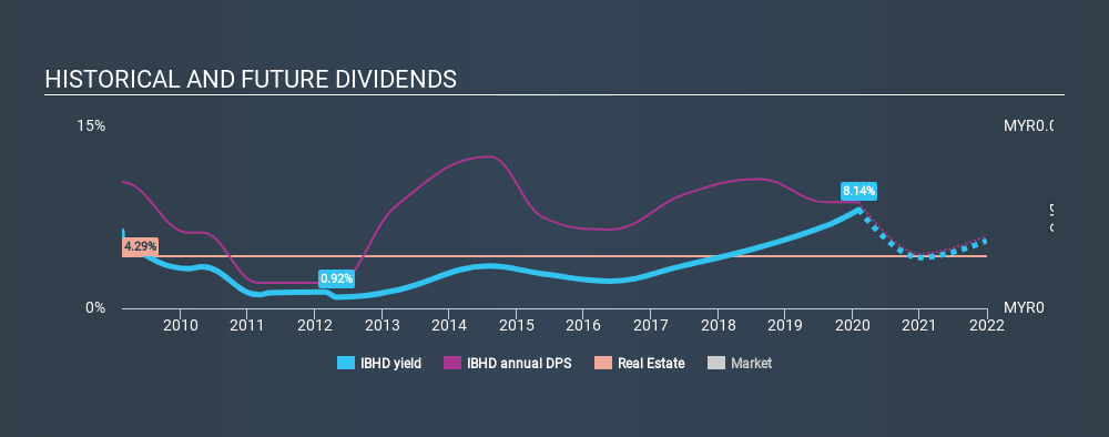 KLSE:IBHD Historical Dividend Yield, February 5th 2020