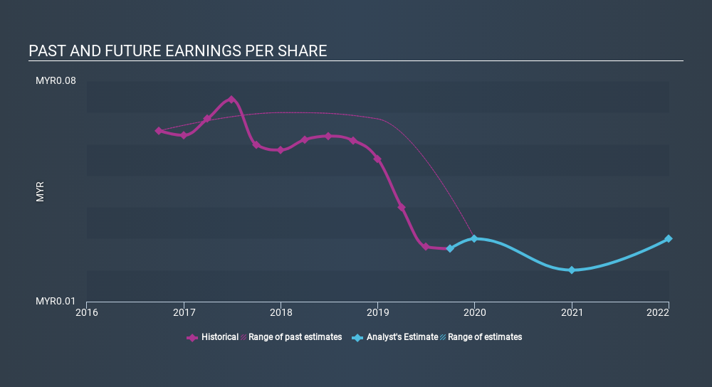 KLSE:IBHD Past and Future Earnings, February 24th 2020