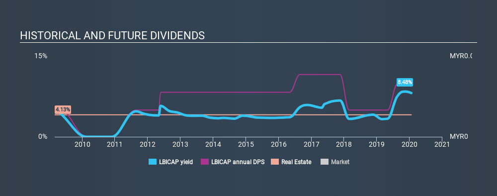 KLSE:LBICAP Historical Dividend Yield, January 20th 2020