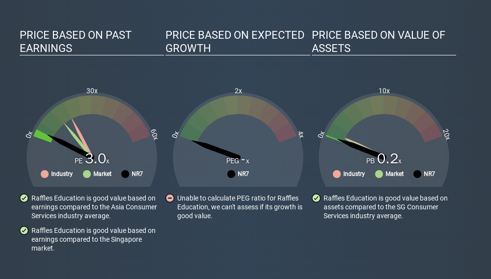 SGX:NR7 Price Estimation Relative to Market, December 3rd 2019