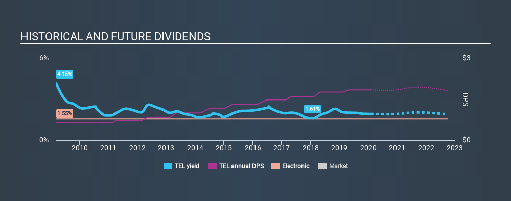 NYSE:TEL Historical Dividend Yield, February 5th 2020