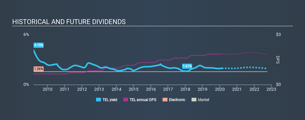 NYSE:TEL Historical Dividend Yield, February 16th 2020