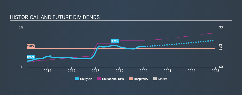 NYSE:QSR Historical Dividend Yield, January 21st 2020