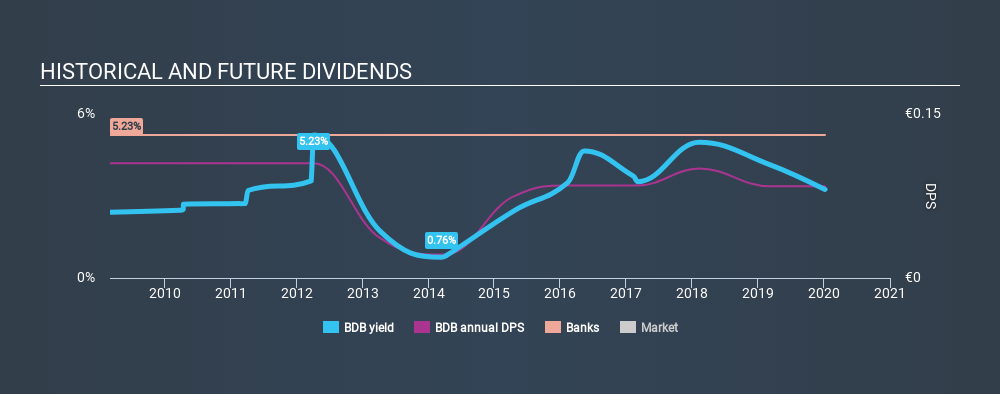 BIT:BDB Historical Dividend Yield, January 7th 2020