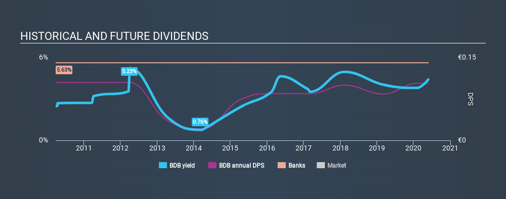 BIT:BDB Historical Dividend Yield May 26th 2020