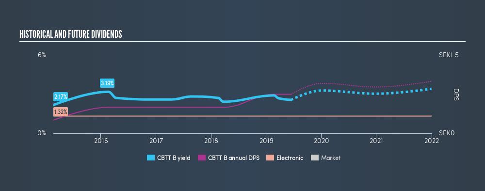OM:CBTT B Historical Dividend Yield, June 14th 2019