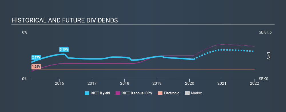 OM:CBTT B Historical Dividend Yield, February 19th 2020