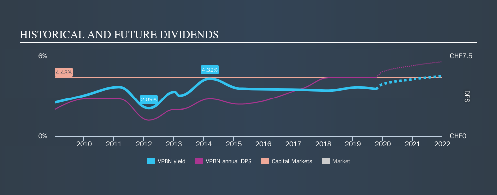 SWX:VPBN Historical Dividend Yield, October 15th 2019