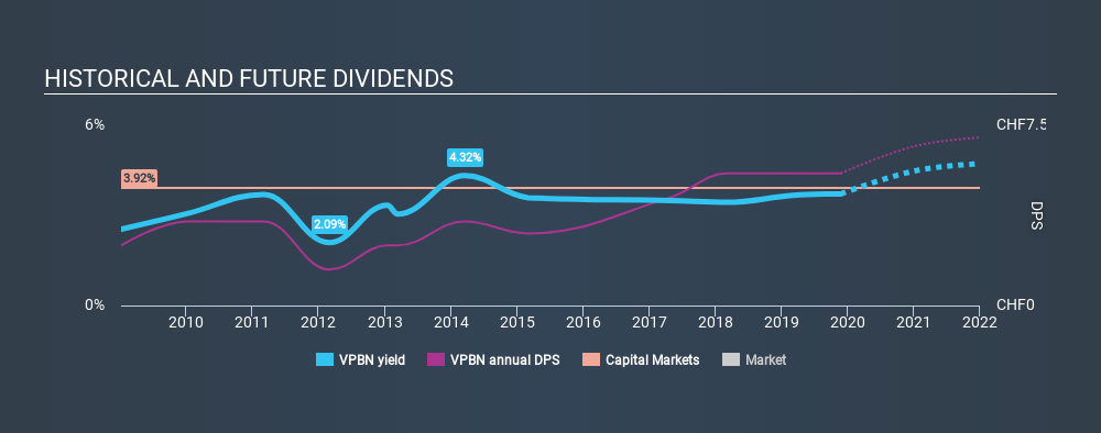 SWX:VPBN Historical Dividend Yield, November 25th 2019