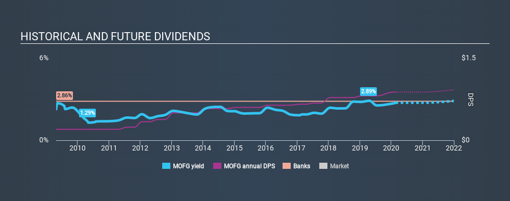 NasdaqGS:MOFG Historical Dividend Yield, February 23rd 2020
