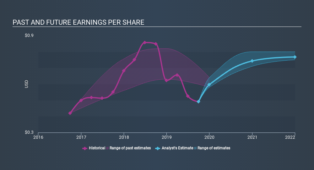 NasdaqGS:NYMT Past and Future Earnings, February 7th 2020